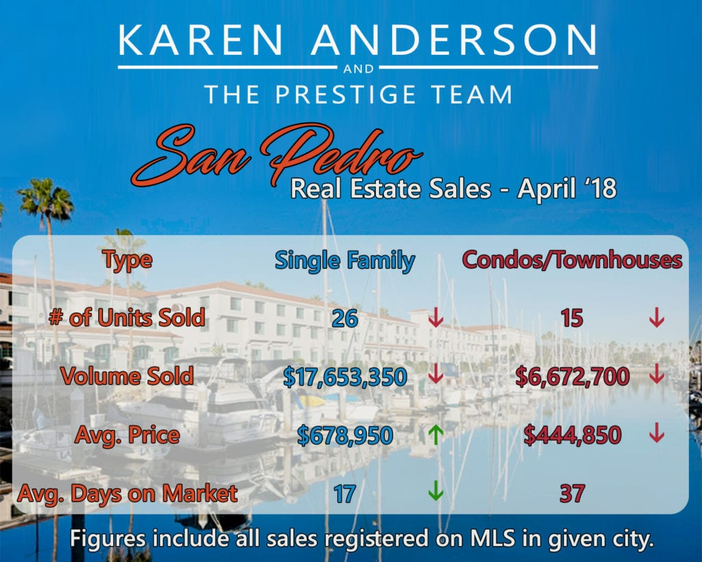 San Pedro Real Estate Market Watch April 2018